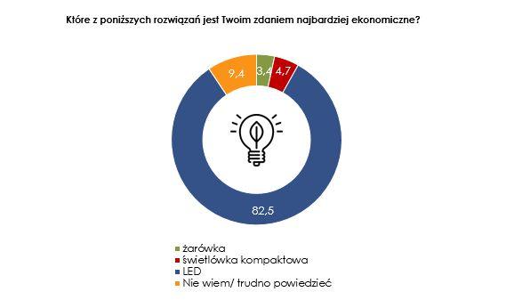 Oświetlenie LED jest według Polaków najbardziej ekonomicznym rozwiązaniem