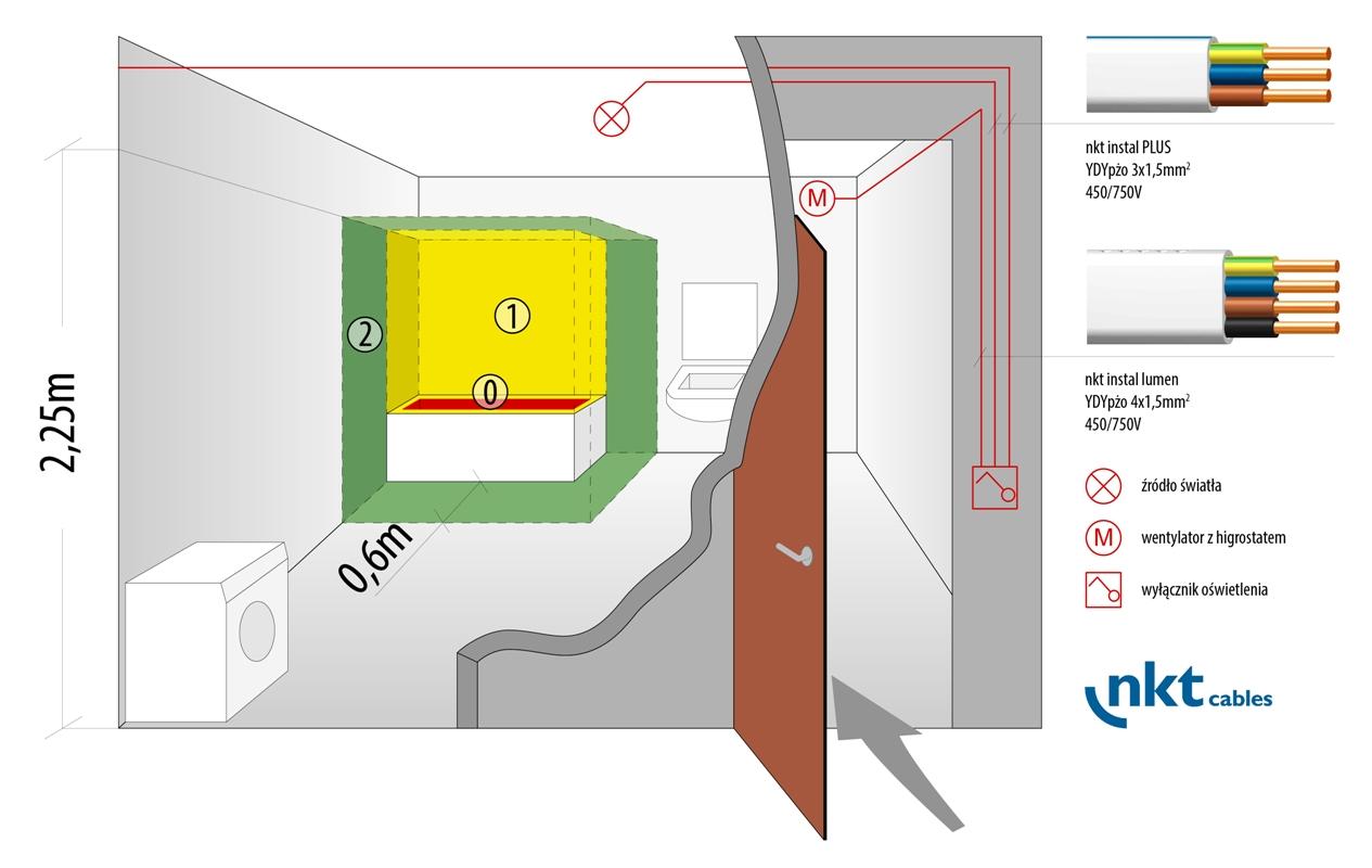 Rys. 1. Strefy ochronne w łazience z wanną i przykładowe trasy prowadzenia instalacji z wykorzystaniem przewodów nkt cables (obwód oświetlenia i wentylatora z higrostatem), fot. nkt cables