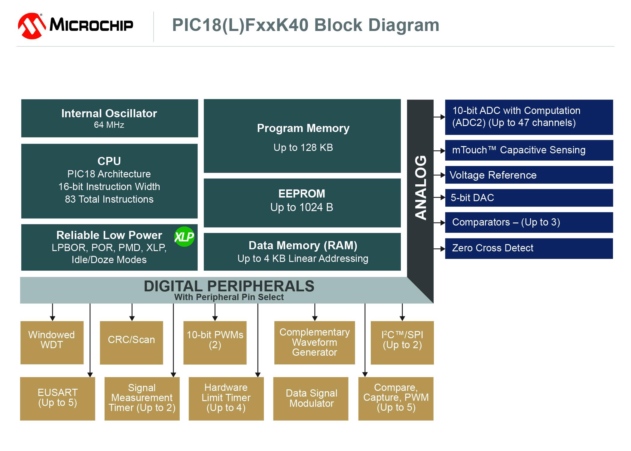 Rys. Schemat blokowy mikrokontrolerów PIC18 K40