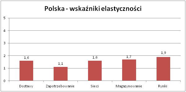 Mapa drogowa elastyczności w energetyce - Polska