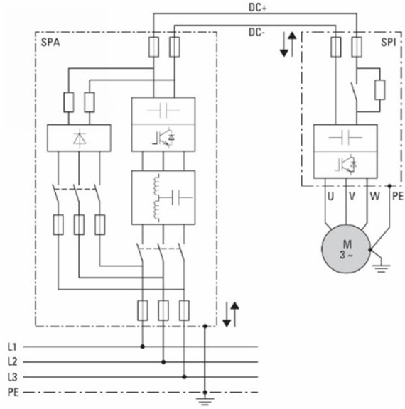 Elastyczna konfiguracja systemu pozwala obniżyć górny zakres oscylacji: poprzez moduł regeneracyjny SPA do odpowiedniego silnika można podłączyć szereg falowników SPI.