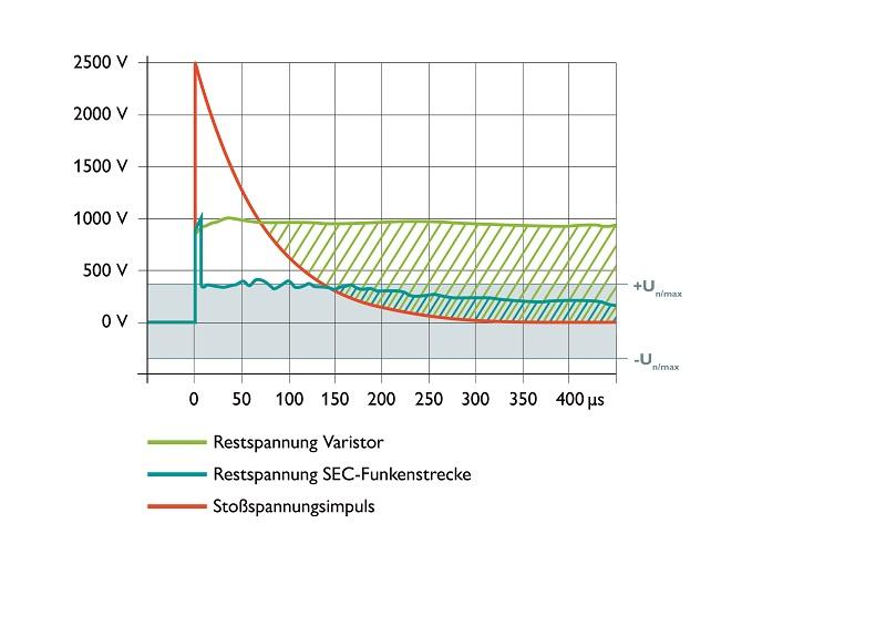 Porównanie napięcia obniżonego iskiernika SEC z ogranicznikiem przepięć typu 1 na bazie warystorów przy obciążeniu prądem udaru pioruna z krzywą napięcia wytrzymywanego zgodnie z kategorią przepięciową II dla systemów AC 230/400 V  (Linia zielona – napięcie resztkowe na odgromniku warystorowym Linia seledynowa – napięcie resztkowe na odgromniku iskiernikowym SEC Linia pomarańczowa – znamionowe napięcie wytrzymywane)
