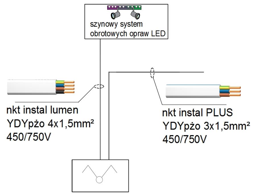 Schemat blokowy połączeń obwodu oświetlenia w systemie bezpuszkowym, fot. nkt cables