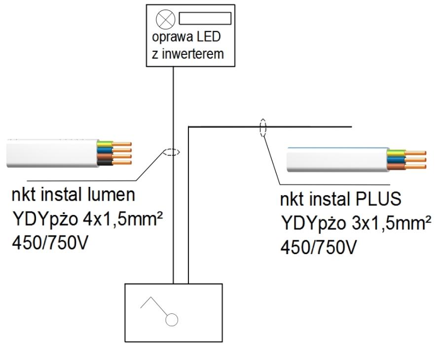 Schemat blokowy połączeń obwodu oświetlenia podstawowego i awaryjnego w systemie bezpuszkowym, fot. nkt cables