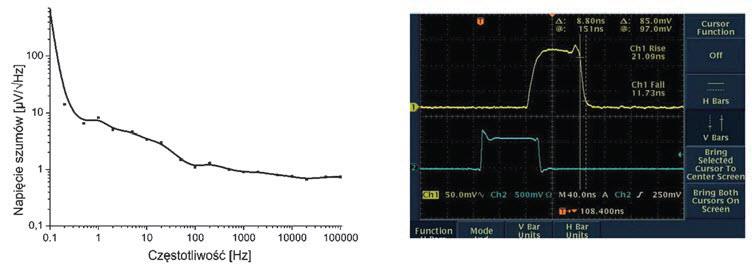 Fig. 9. Measurement results of the detector module applied in constructed FSO data link: noise spectral density (a) and time response (b)