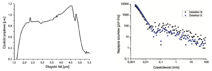 Fig. 8. Experiments results of detection module applied in system of cavity enhanced absorption spectroscopy: spectral responsivity (a) and noise spectral density (b)