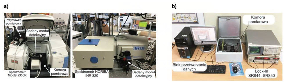 Fig. 7. View of lab-setups for detector testing: spectral responsivity (a) and noise spectral density (b)