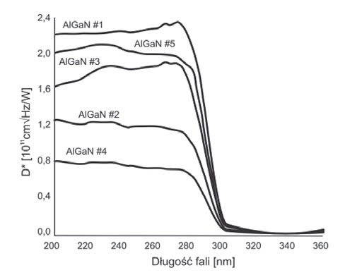 Fig. 6. Spectral responsivities of few tested AlGaN detectors