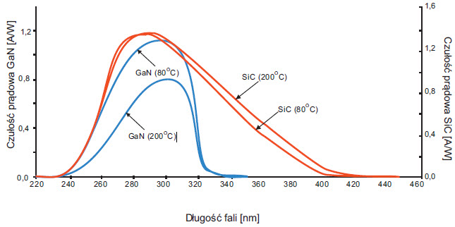 Fig. 4. Spectral responsivity of both GaN and SiC photodetectors for different operating temperatures