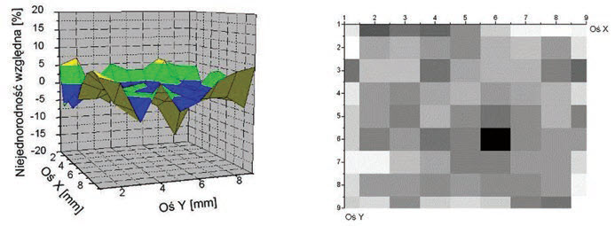 Fig. 2. Example of measured surface non-homogeneity of detector spectral responsivity: 3D view (a) and 2D one (b) [7]