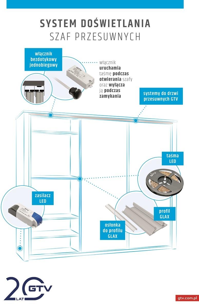 System doświetlenia szaf przesuwnych