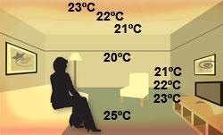 Promieniowanie cieplne z systemu ogrzewania podłogowego. Niewielkie wahania temperatury (20-25°C) oraz dostarczenie ciepła w miejscu, gdzie jest ono potrzebne.