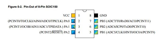 Rys.1. Opis wyprowadzeń i funkcji mikrokontrolera ATtiny102 w obudowie SO8. Niektóre wyprowadzenia mają przypisane nawet 5 funkcji (z uwzględnieniem przerwań PCINT).