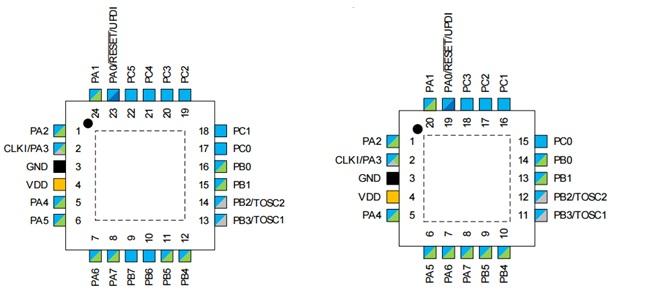 Rys.2. Opis wyprowadzeń i wybranych funkcji mikrokontrolerów rodziny ATtiny417/817 w obudowach QFN20 oraz QFN24.