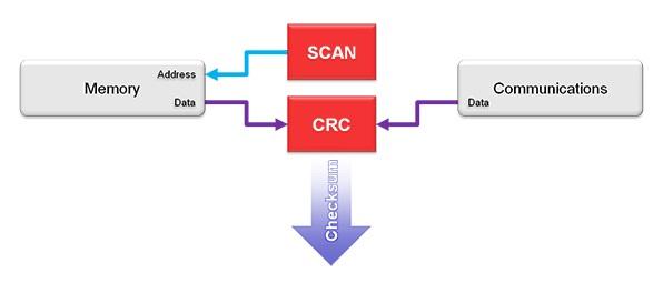 Rys.5. Uproszczona idea działania CRC