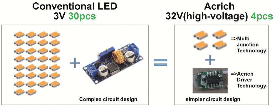 Porównanie tradycyjnych produktów LED i produktów LED w technologii Acrich
