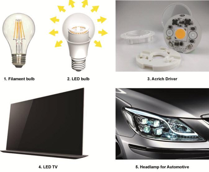 Produkty z technologią Acrich w ogólnych zastosowaniach oświetleniowych oraz w oświetleniu informatycznym i oświetleniu pojazdów.