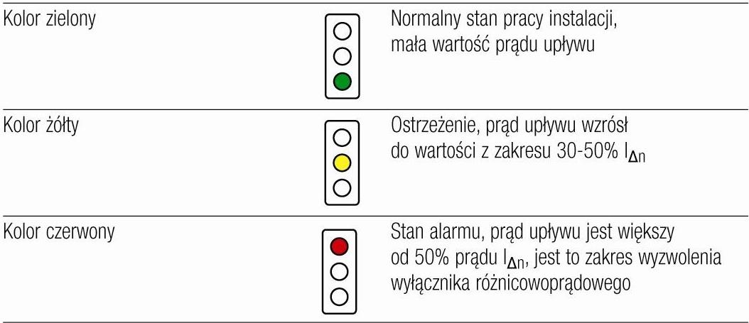 Rys. 3. Optyczna sygnalizacja poziomu prądu różnicowego