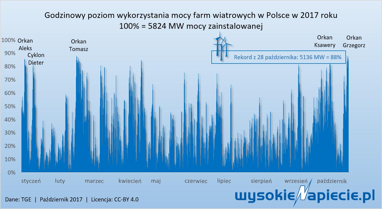 godzinowy poziom wykorzystania mocy farm wiatrowych w Polsce w 2017 r.