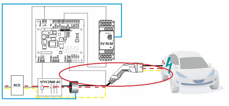 Fot. 2. Przykład obwodu stacji ładowania AC z zastosowanym modułem EV RCM oraz standardowym wyłącznikiem RCD typ A. Pojawiający się w skrajnych sytuacjach prąd stały IF, (np. na skutek zwarcia potencjału DC z przewodami zasilającymi przetwornik w aucie) zostaje wykryty przez cewkę modułu EV RCM i sterownik automatycznie przerywa obwód AC rozłączając stycznik. W razie wystąpienia upływu w części AC, dzięki niezakłócaniu poprzez składową stałą zadziała wyłącznik różnicowoprądowy.