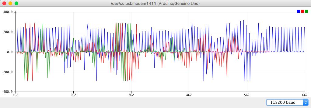 Rys. 4. Graficzna reprezentacja danych przesyłanych przez moduł PmodNAV.