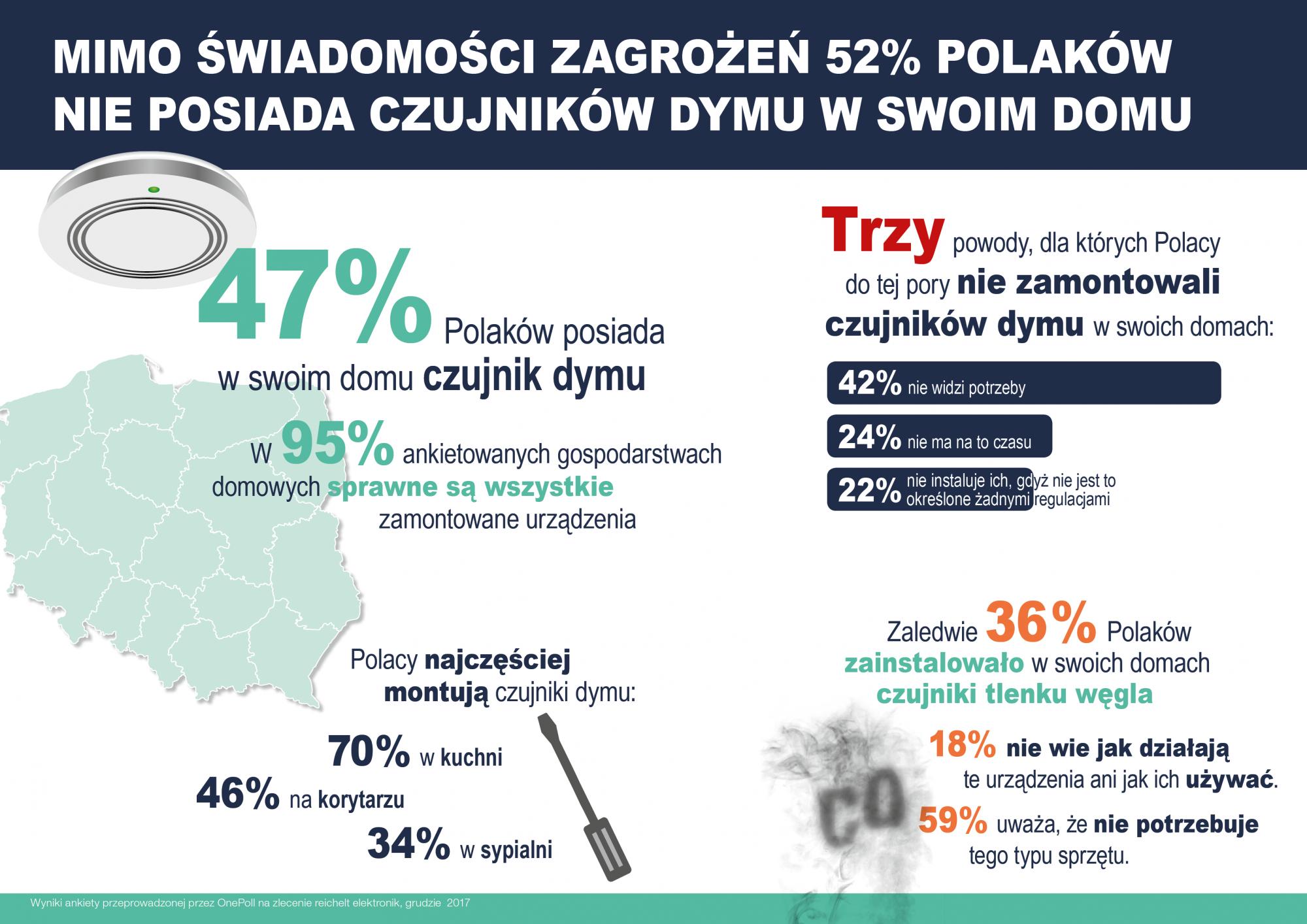 52% Polaków nie posiada czujników dymu w swoim domu mimo świadomości zagrożeń
