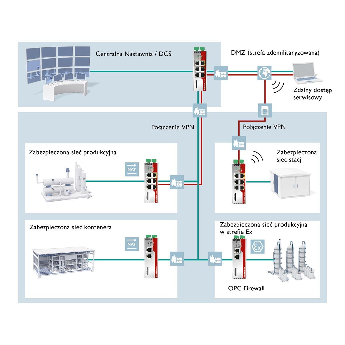 Zakłady produkcyjne mogą być chronione przez routery zabezpieczające w sposób zdecentralizowany