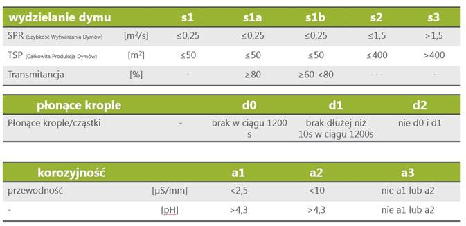 Kryteria oceny kabli CPR