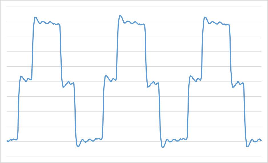 Wynik z pomiaru prądu jednej fazy w przykładowej, mocno zniekształconej sieci elektrycznej.