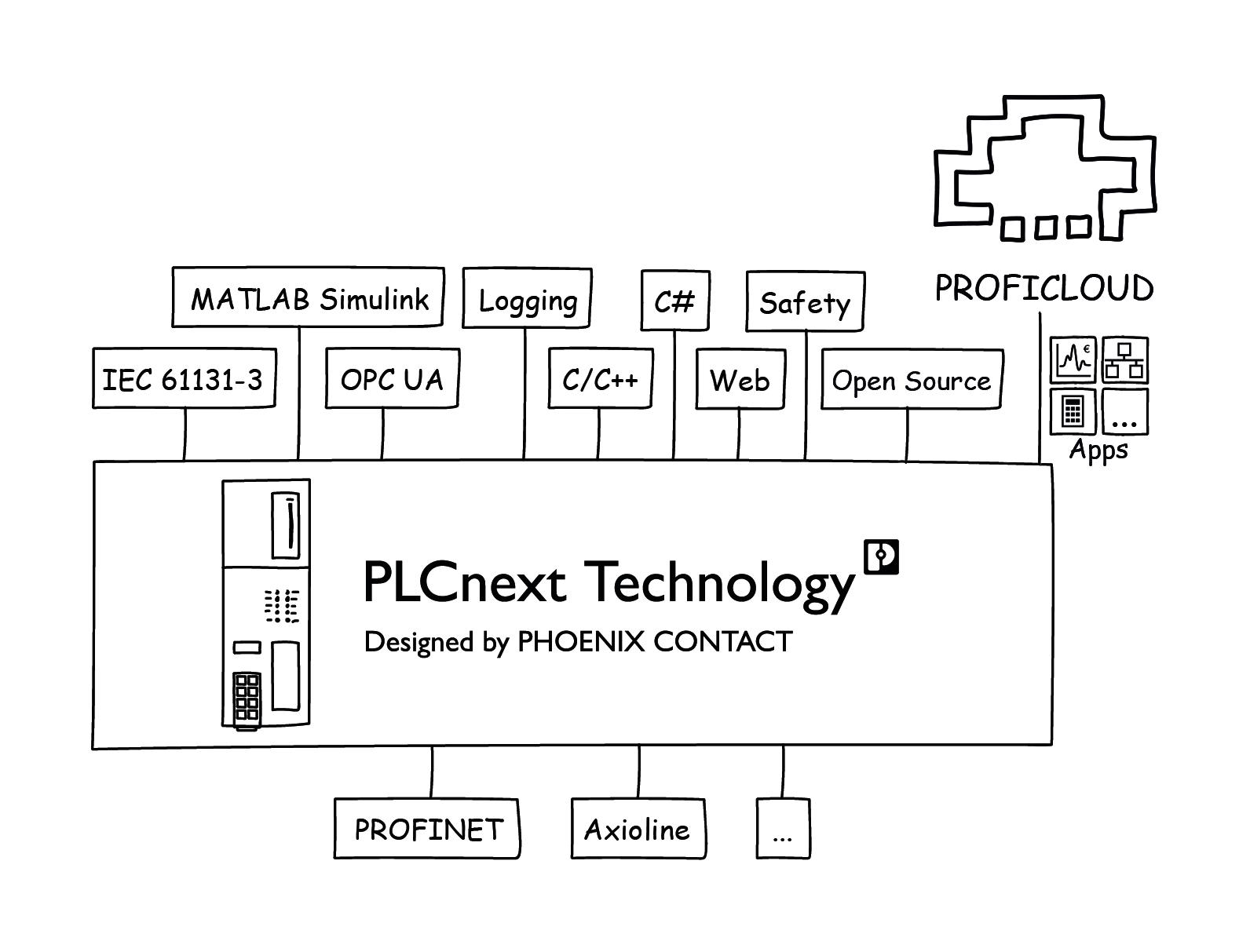 Otwarta platforma programistyczna PLCnext Technology