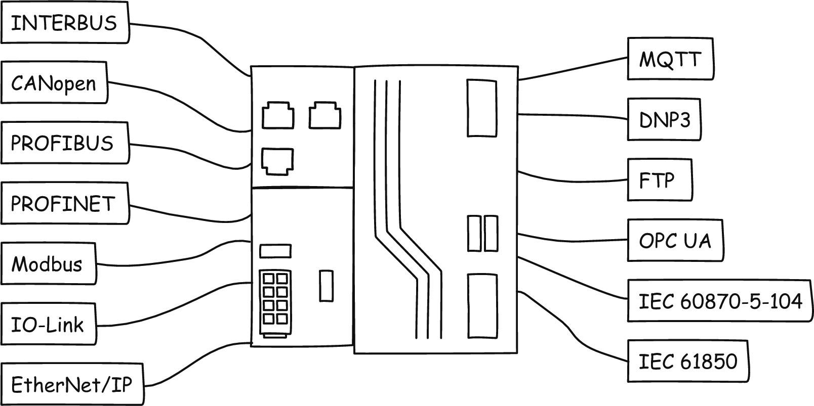 Rys.2 Wspierane protokoły oraz interface komunikacyjne