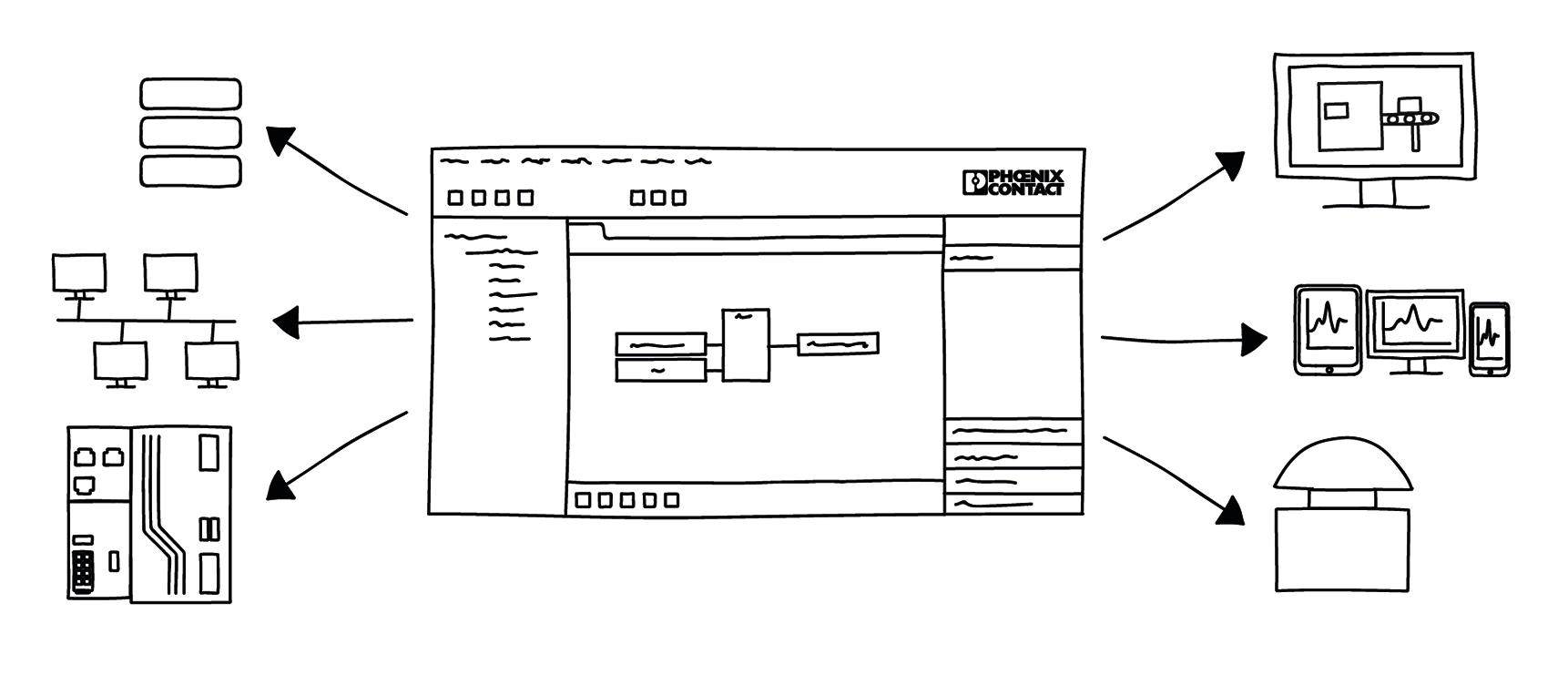 Rys.3 Elastyczna platforma inżynierska dla automatyzacji procesu