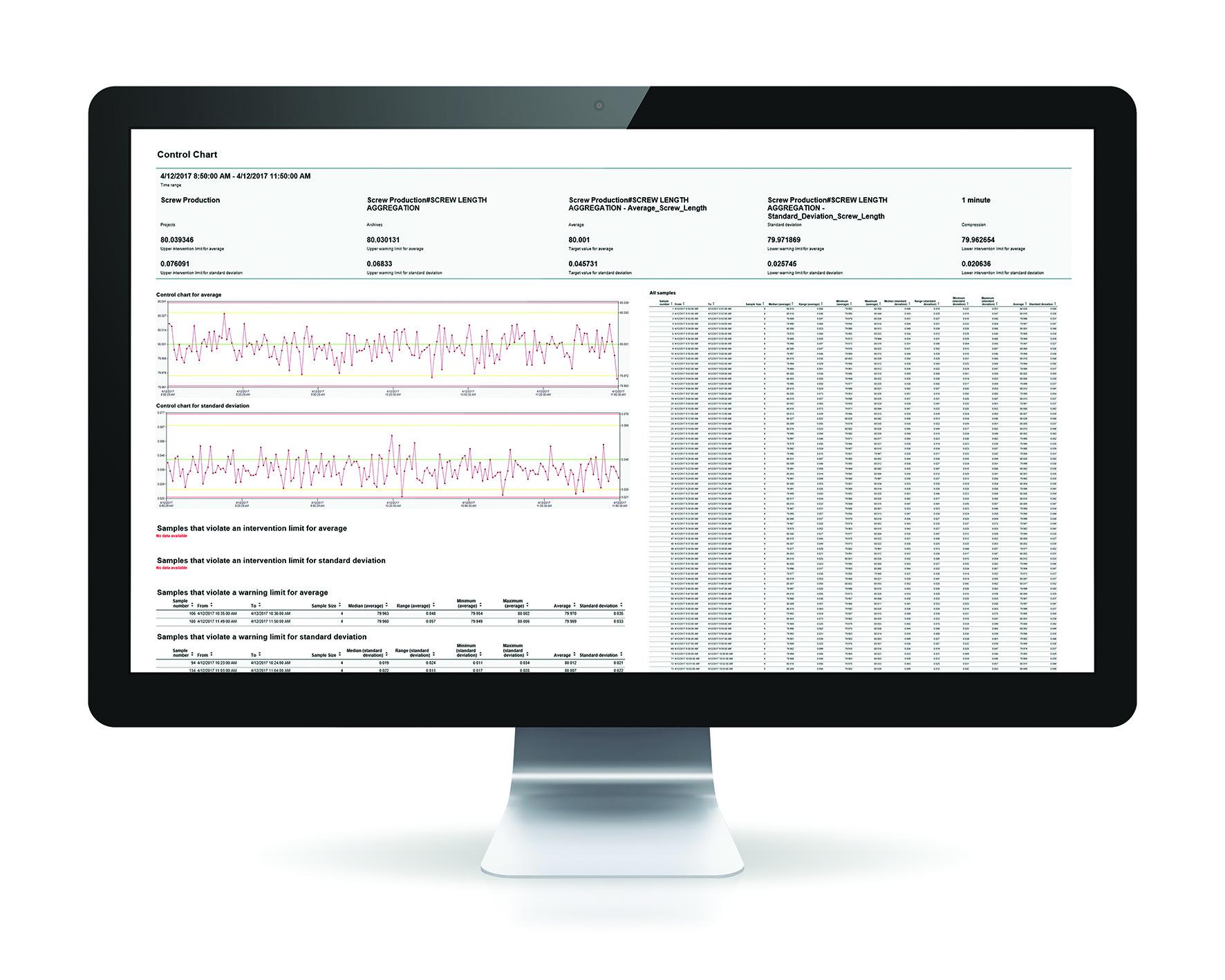 Oprogramowanie zenon Analyzer 3.20 pozwala tworzyć i analizować najczęściej stosowane raporty SPC.