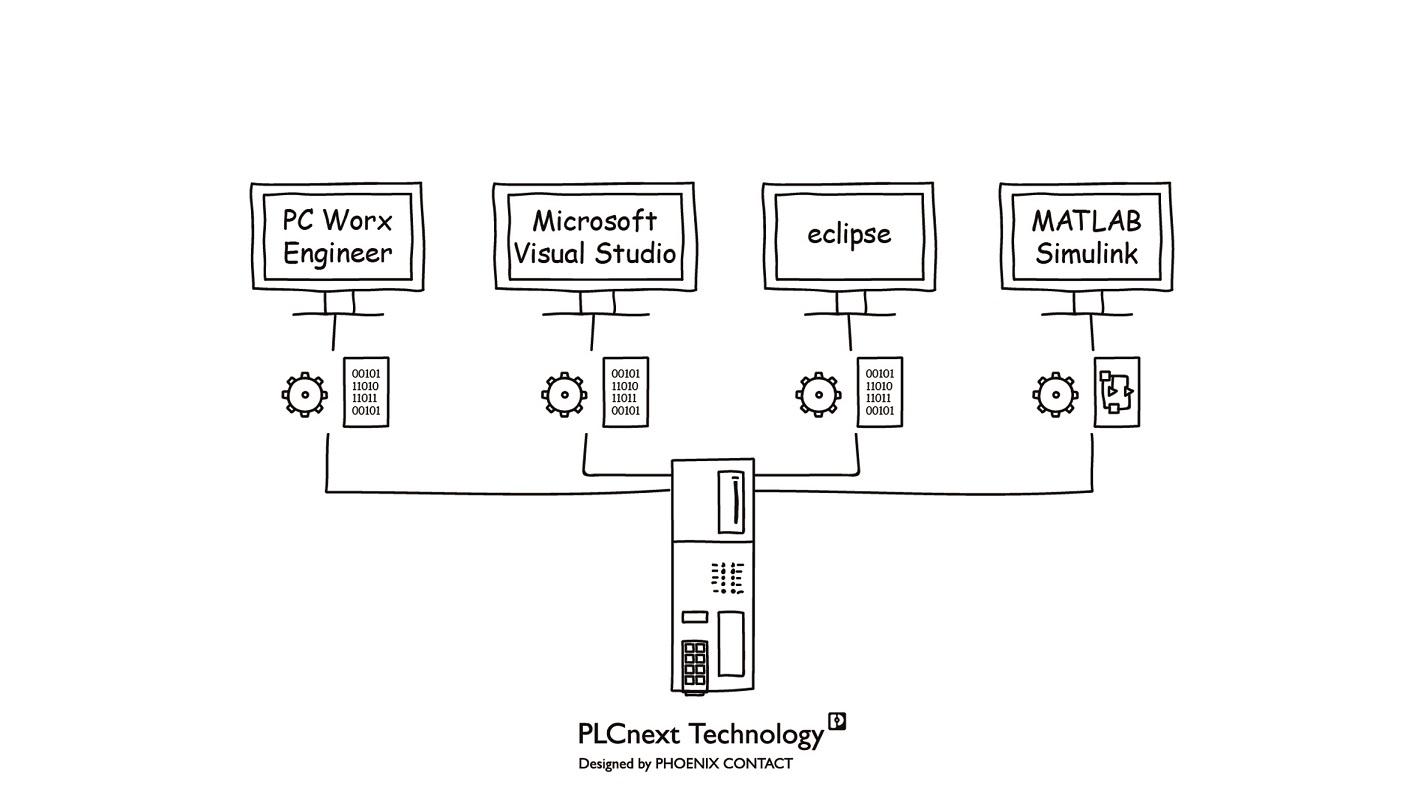 Różne dziedziny programowania są dostępne w jednym sterowniku PLCnext