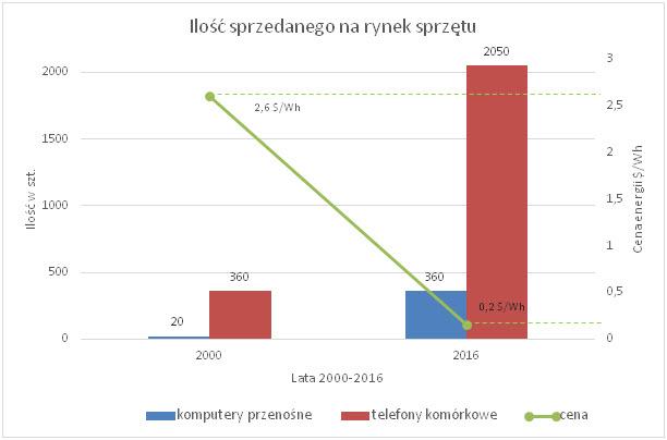 Ilość sprzedanego na rynek sprzętu elektronicznego