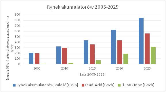 Rynek akumulatorów 2005-2025