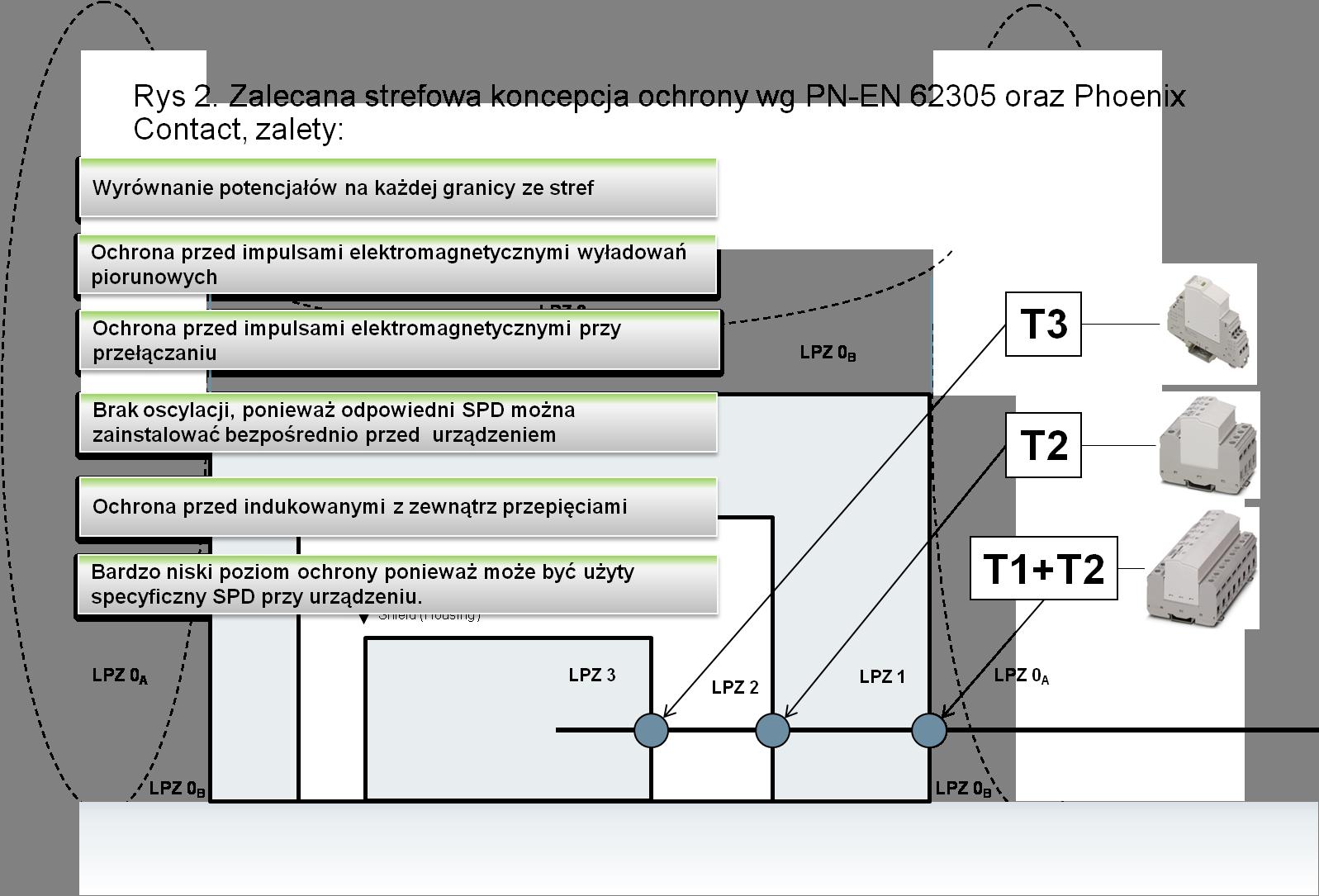 Zalecana strefowa koncepcja ochrony wg PN-EN 62305 oraz Phoenix Contact, zalety