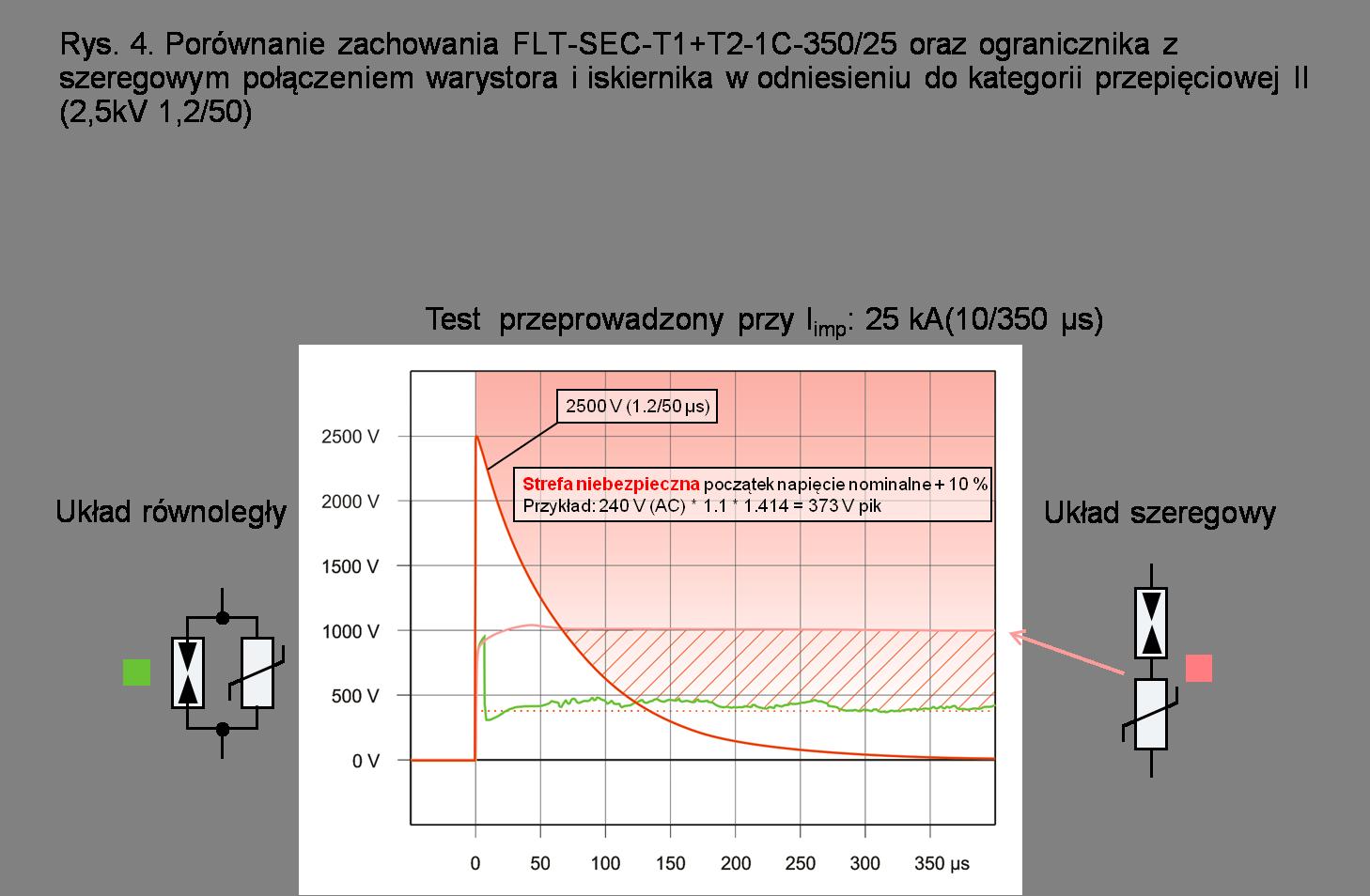 Porównanie zachowania FLT-SEC-T1+T2-1C-350/25 oraz ogranicznika z szeregowym połączeniem warystora i iskiernika w odniesieniu do kategorii przepięciowej II (2,5 kV 1,2/50)