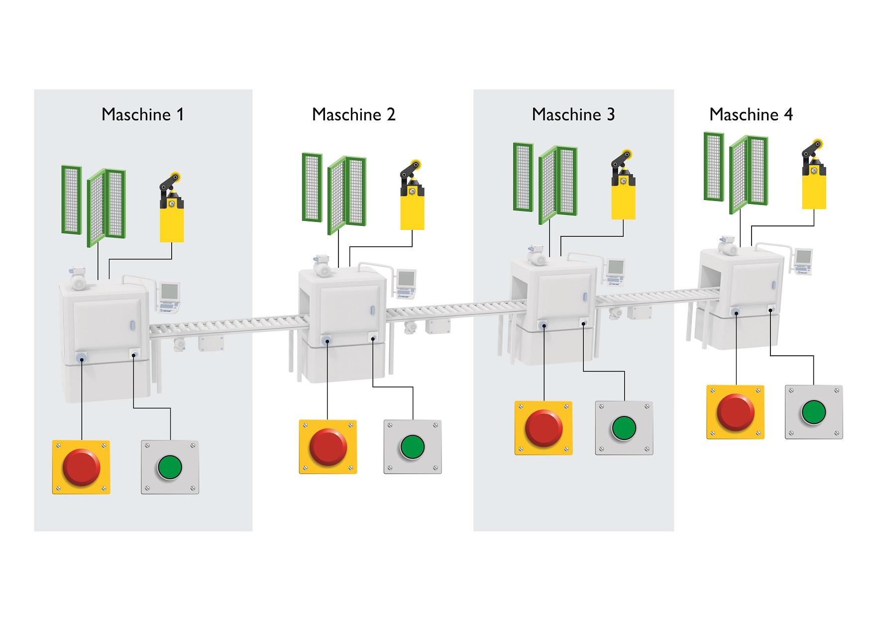 Przykład linii produkcyjnej złożonej  z pojedynczych maszyn