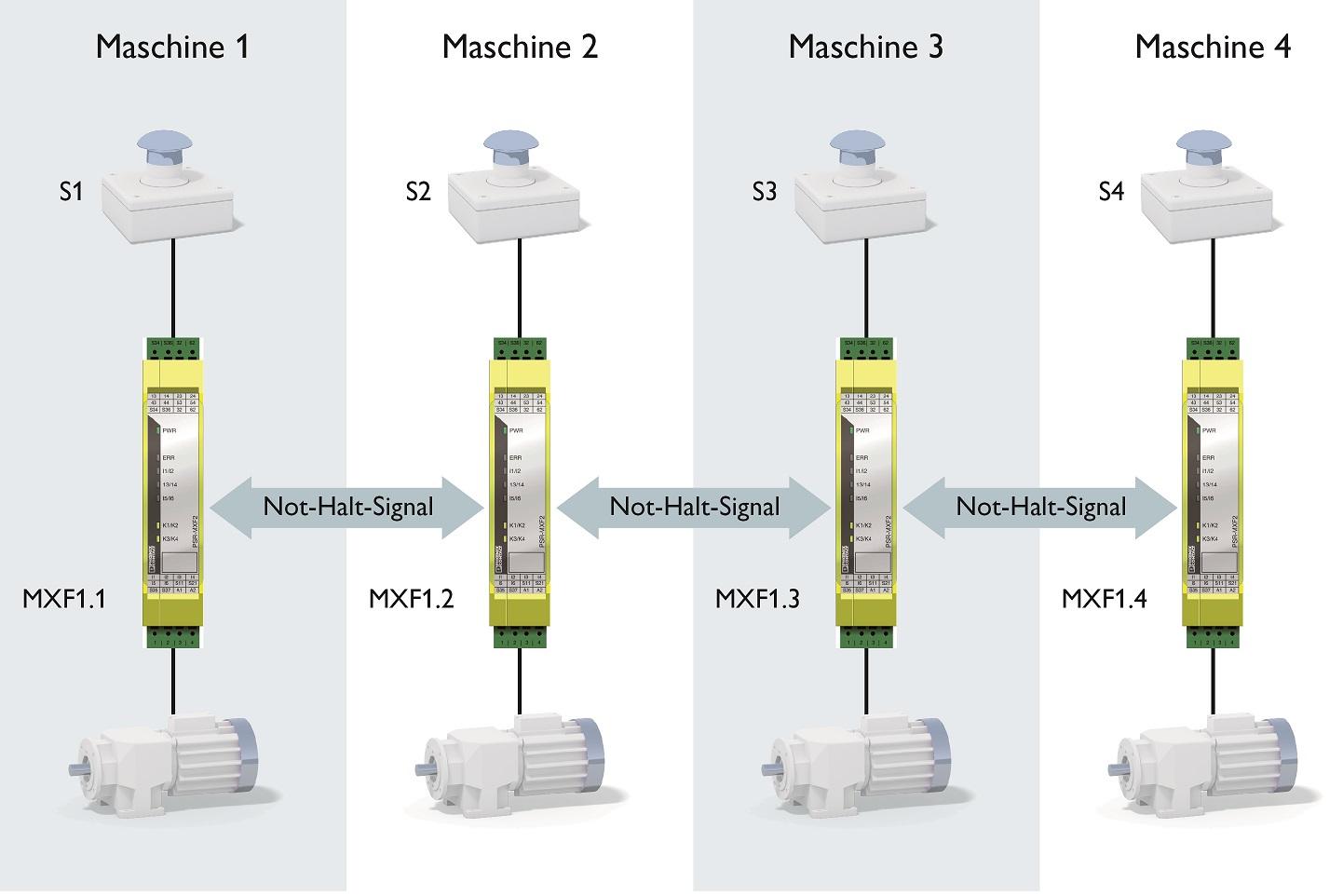 Realizacja zatrzymania awaryjnego linii przy użyciu wielofunkcyjnego przekaźnika bezpieczeństwa PSR-MXF