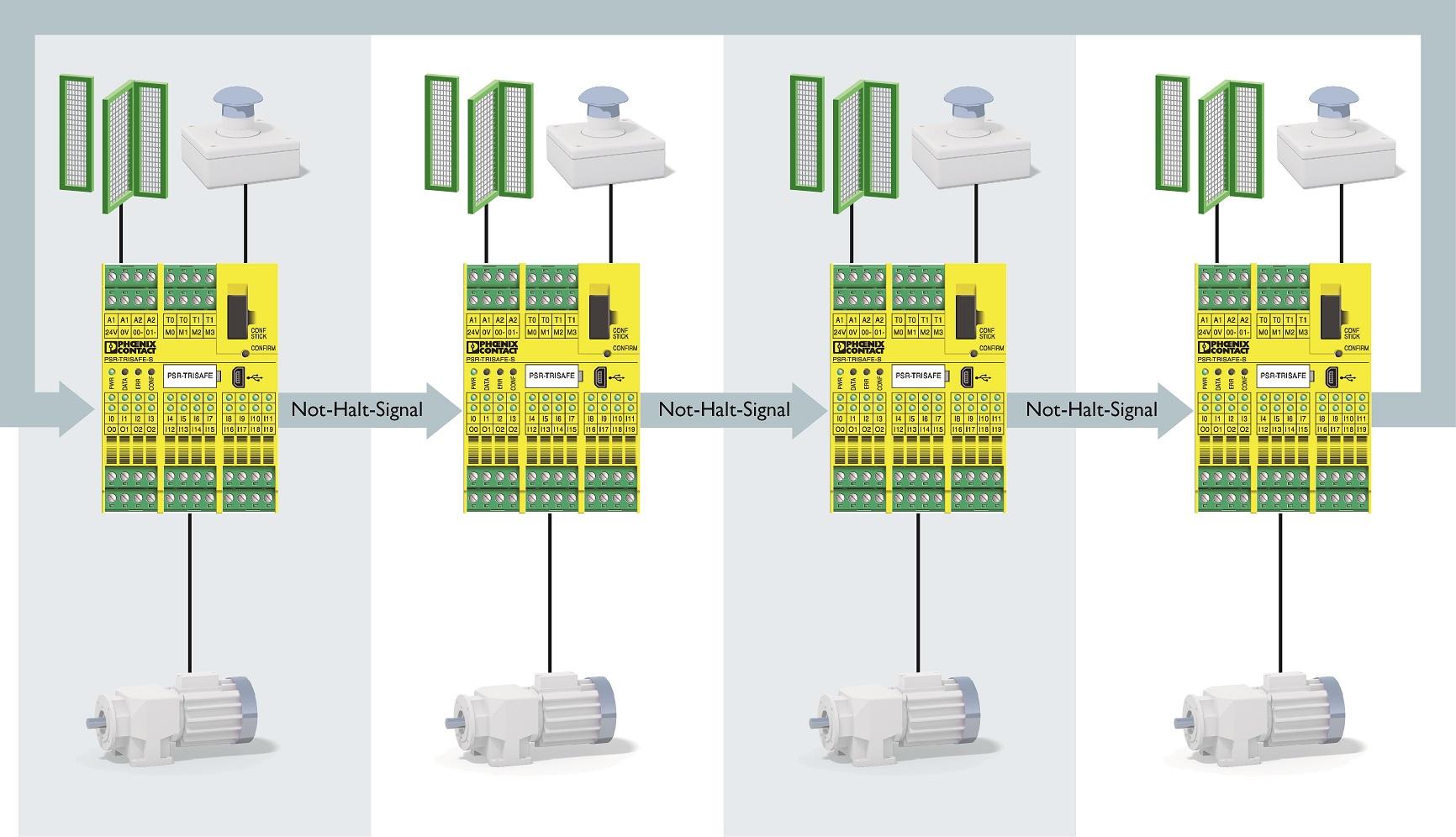Realizacja zatrzymania awaryjnego linii przy użyciu modułu bezpieczeństwa PSR-Trisafe
