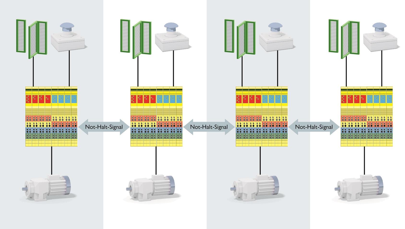 Realizacja zatrzymania awaryjnego linii przy użyciu technologii SafetyBridge.