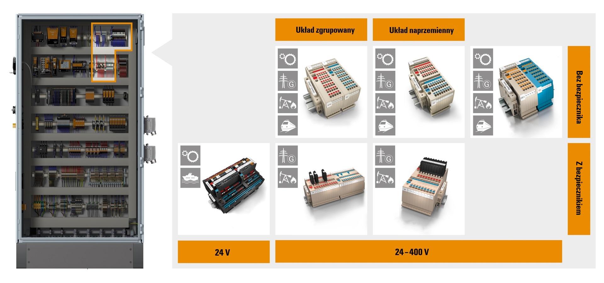 Infografika: System zasilania urządzeń w rozdzielnicy – schemat rozwiązań łączeniowych Klippon Connect firmy Weidmuller