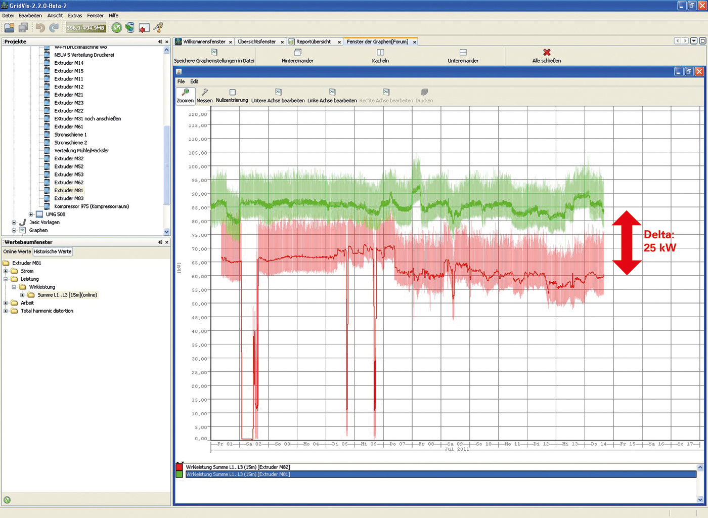 Porównanie mocy skutecznej zużywanej przez extruder przed i po wprowadzeniu systemu mierzącego efektywność energetyczną i optymalizacją. Firma Forumplast Folienfabrik GmbH.