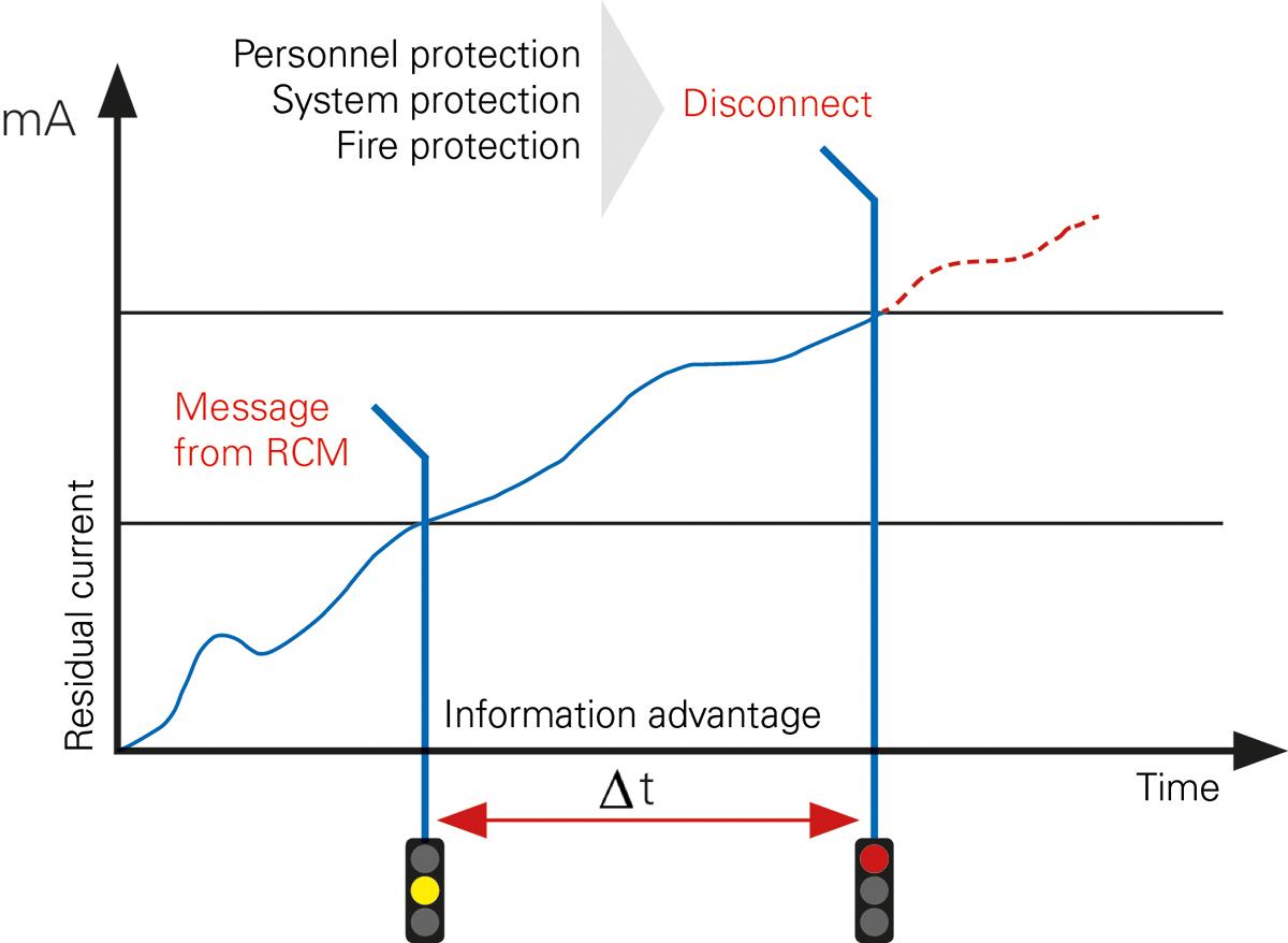 Wykres prezentujący jak z biegiem czasu może rosnąć prąd upływu. Jego stały pomiar pozwala uprzedzić zadziałanie wyłącznika RCD