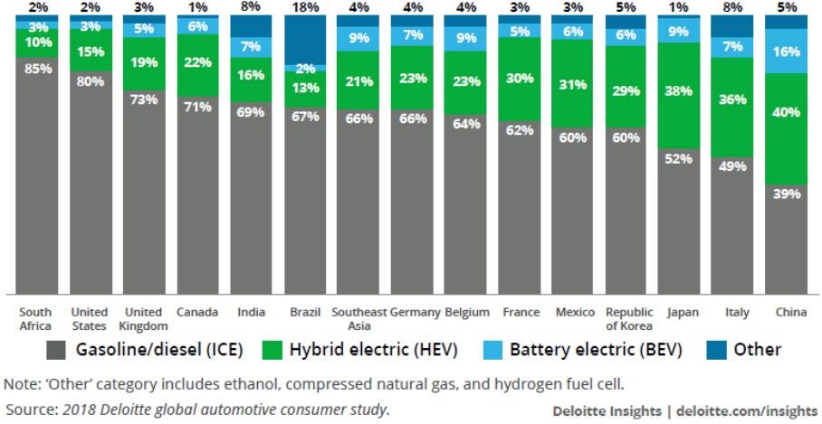 Preferencje konsumentów dotyczące typu silnika w ich przyszłym pojeździe (2018)
