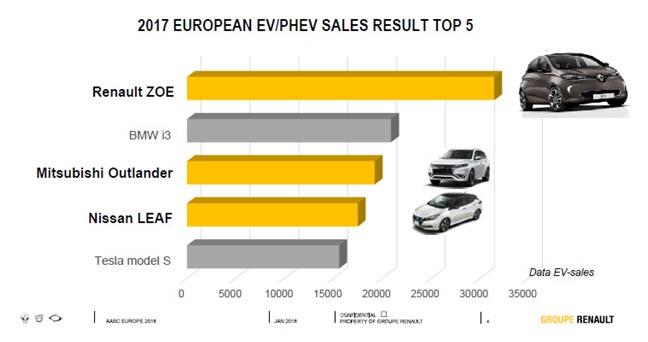 Najlepiej sprzedające się samochody elektryczne w 2017 roku