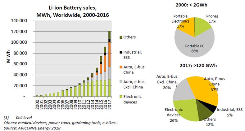 Rozwój rynku zasilania wg ilości energii wykorzystanych akumulatorów Li-Ion: od 2GWh w 2000 do 120GWh w 2017