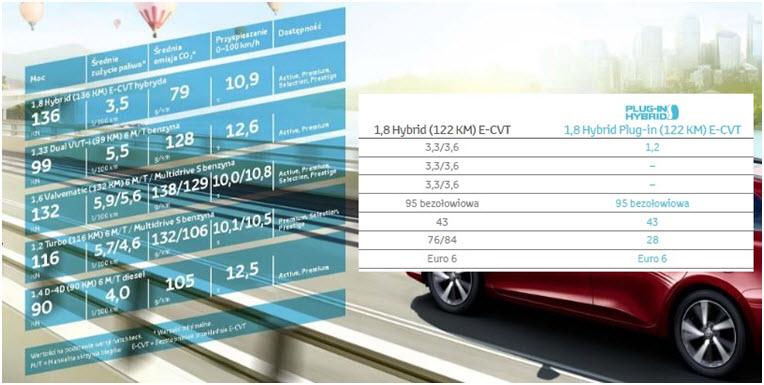 Dane zużycia paliwa i emisji CO2 zależnie od typu