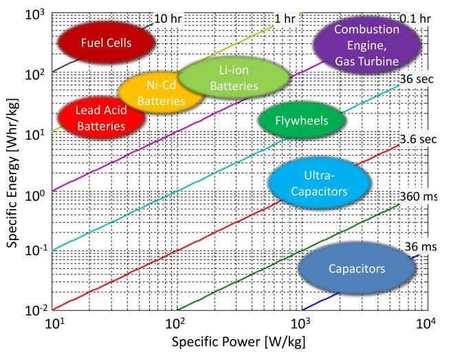 Gęstość energii chemicznych źródeł prądu. Li-Ion może osiągać 850Wh/kg